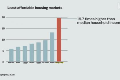 """Chính sách kỳ lạ khiến Hong Kong còn nhiều đất chưa khai thác nhưng giá bất động sản vẫn cao nhất thế giới, hàng trăm nghìn người phải sống trong """"lồng"""""""